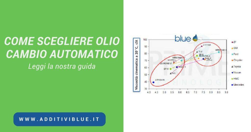 Come scegliere olio cambio automatico Additivi Blue